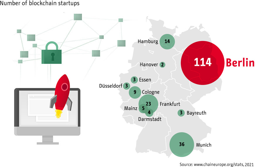 Infographic: Blockchain: Berlin is at the top | Statista